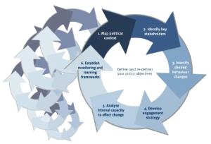 ROMA framework
