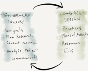 virtuous circle of learning design, learning analytics and teacher inquiry